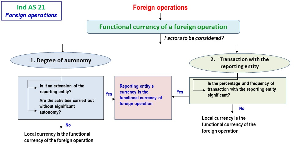 Foreign Operations 1 1