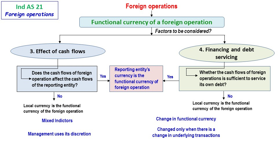 Foreign Operations 2 1