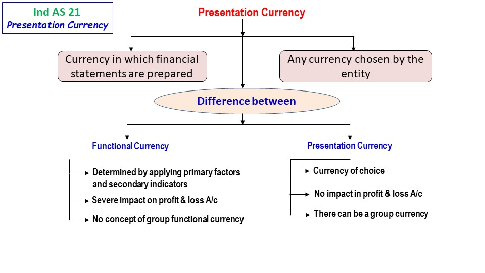 Ind As 21 Presentation Currency