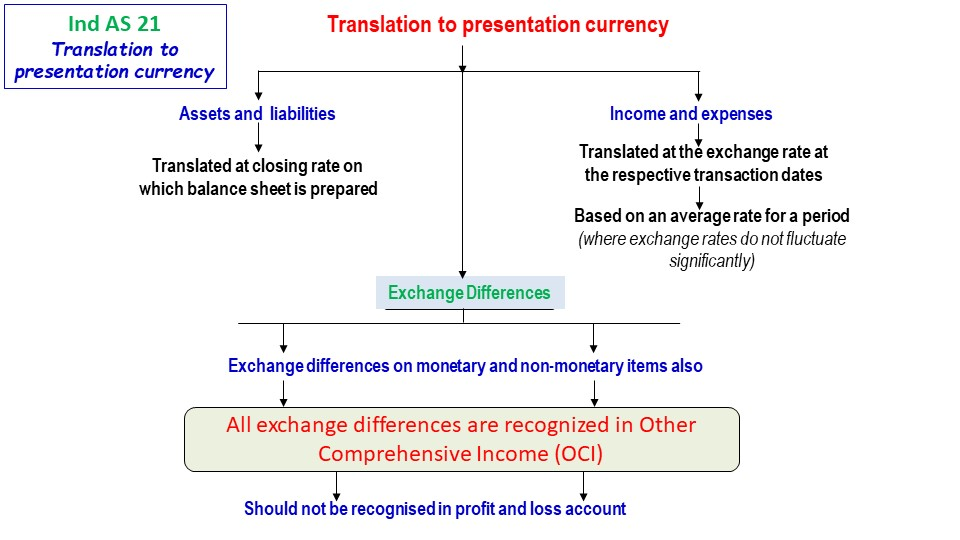 Ind As 21 Translation To Presentation Currency