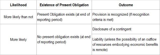 Present Obligation