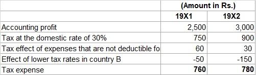 Domestic Tax Rate
