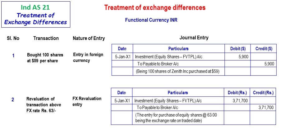 Functional Currency Inr 1