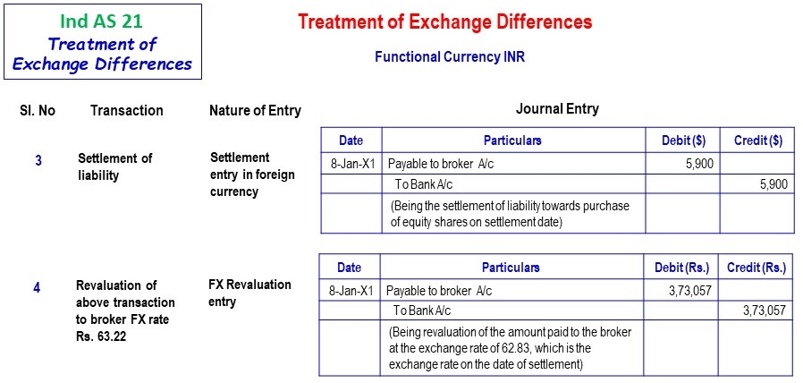 Functional Currency Inr 2