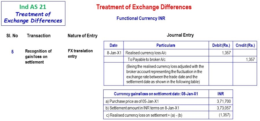 Functional Currency Inr 3