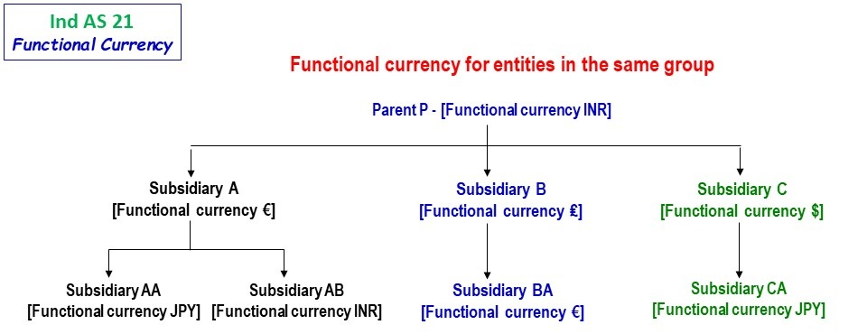 Functional Currency 1