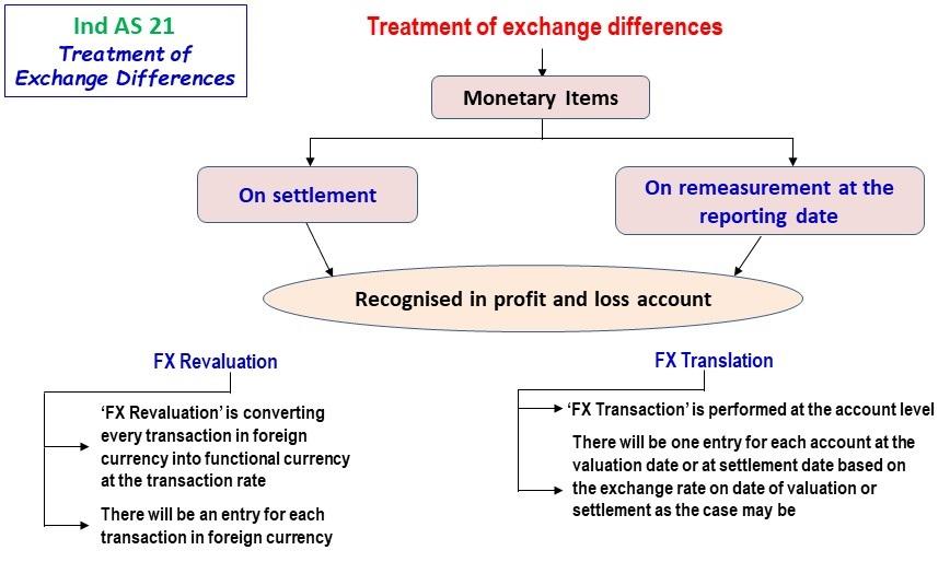 Monetary Items