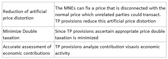 Pricing Provisions 1