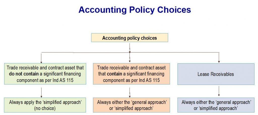 Simplified Approach 1