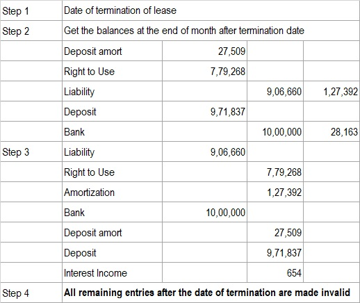 Termination Of Lease
