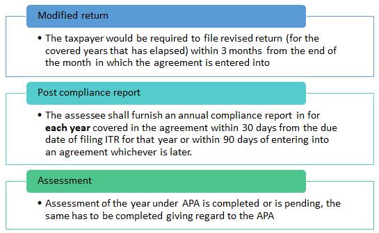 Compliances Of Apa