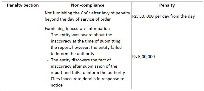 Noncompliance 1