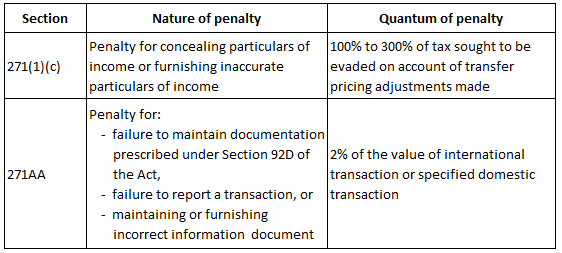 Pricing Compliance