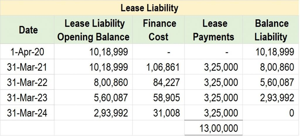 Post 27 Lease Liability 1 1