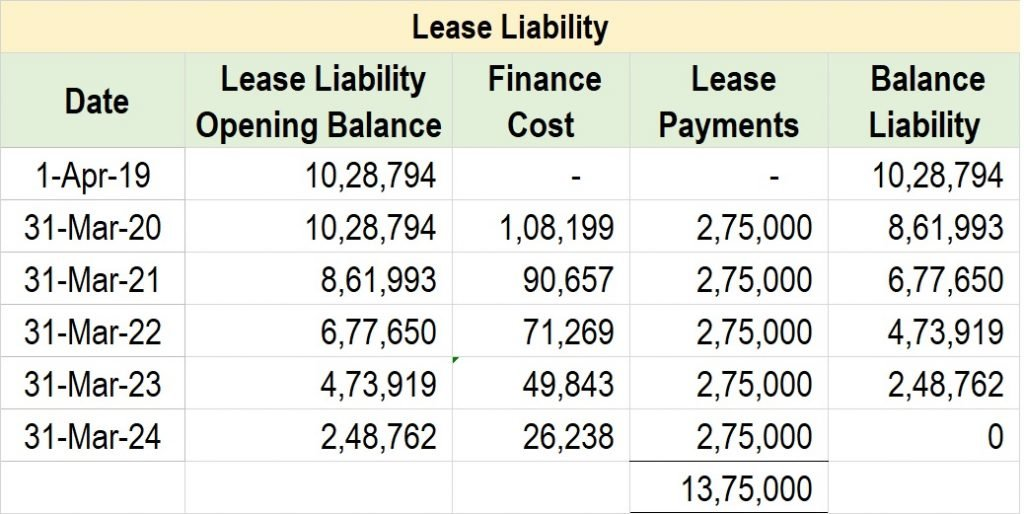 Post 27 Lease Liability 2