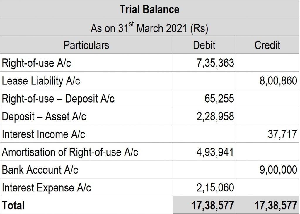 Post 27 Trialbalance 1