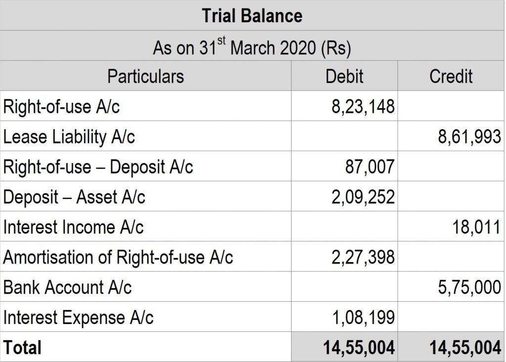 Post 27 Trialbalance