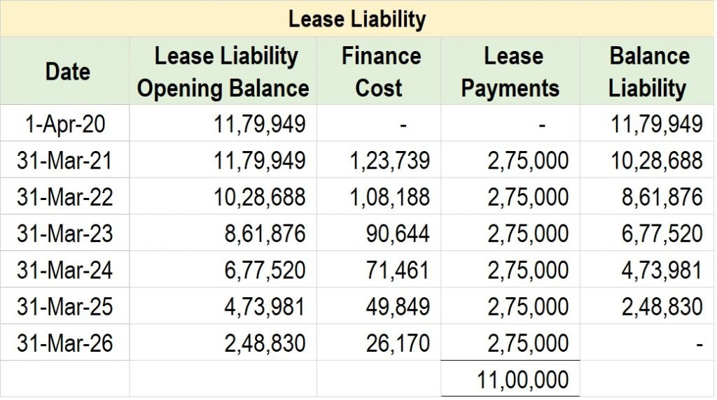 Post 28 29 Lease Liability 1 1