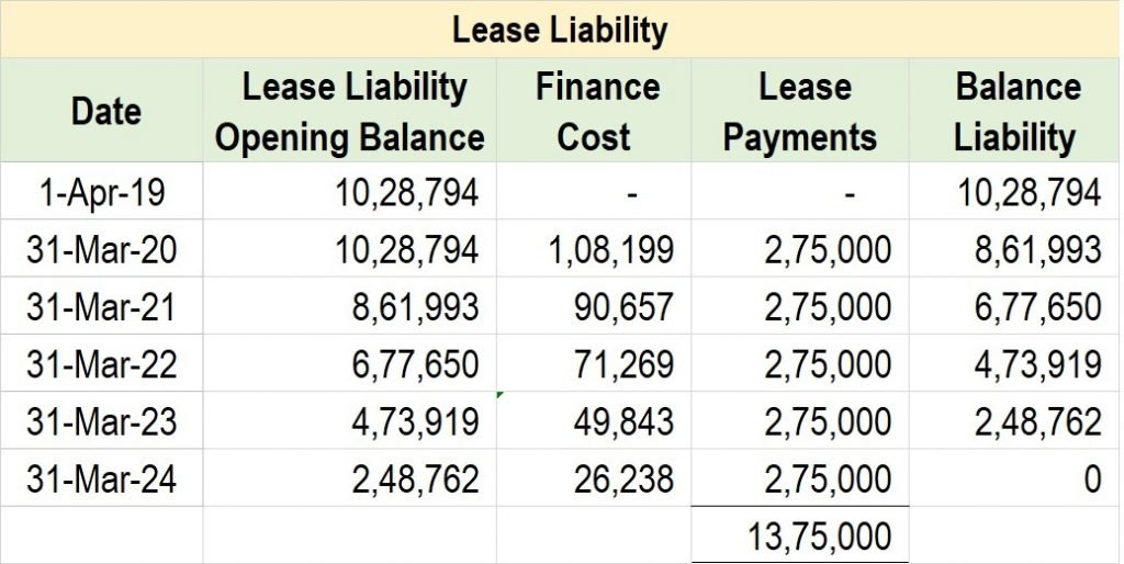 Post 28 29 Lease Liability 6