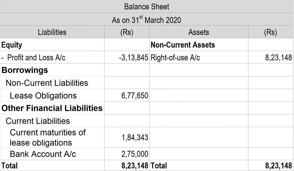Post 28 Balance Sheet