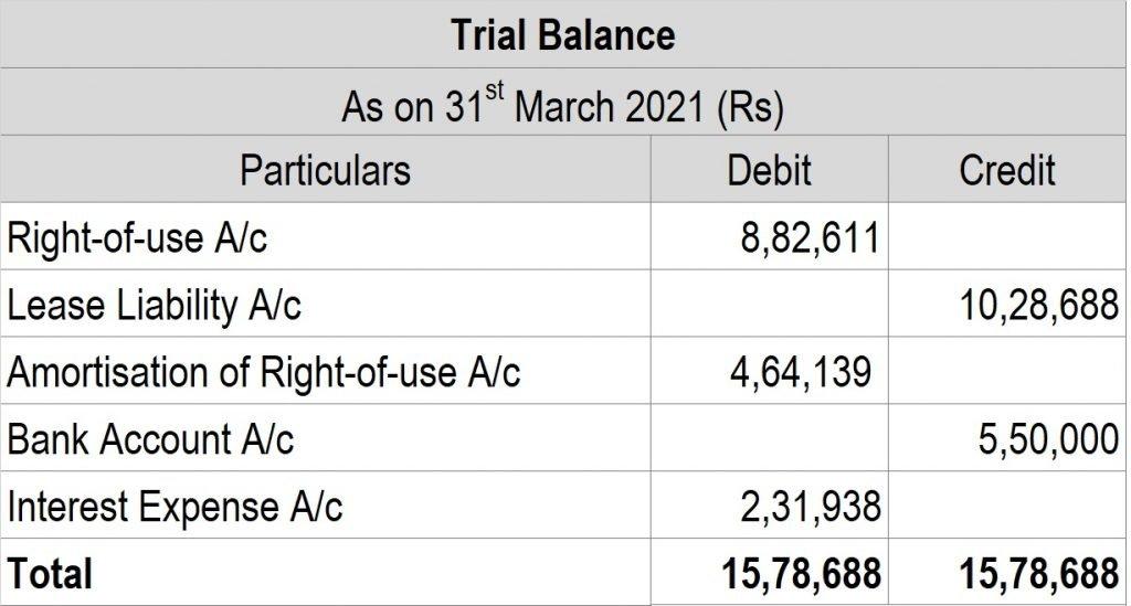 Post 28 Trialbalance 1