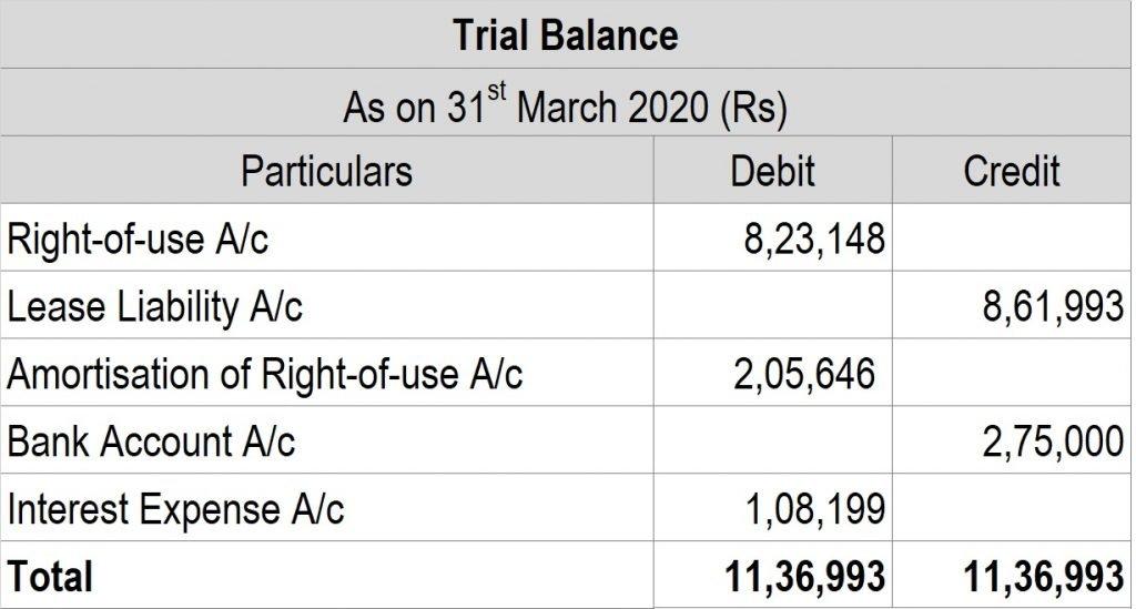 Post 28 Trialbalance