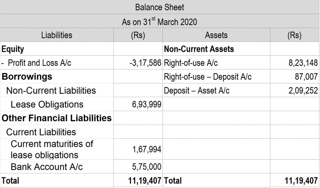 Post 29 Balance Sheet 1
