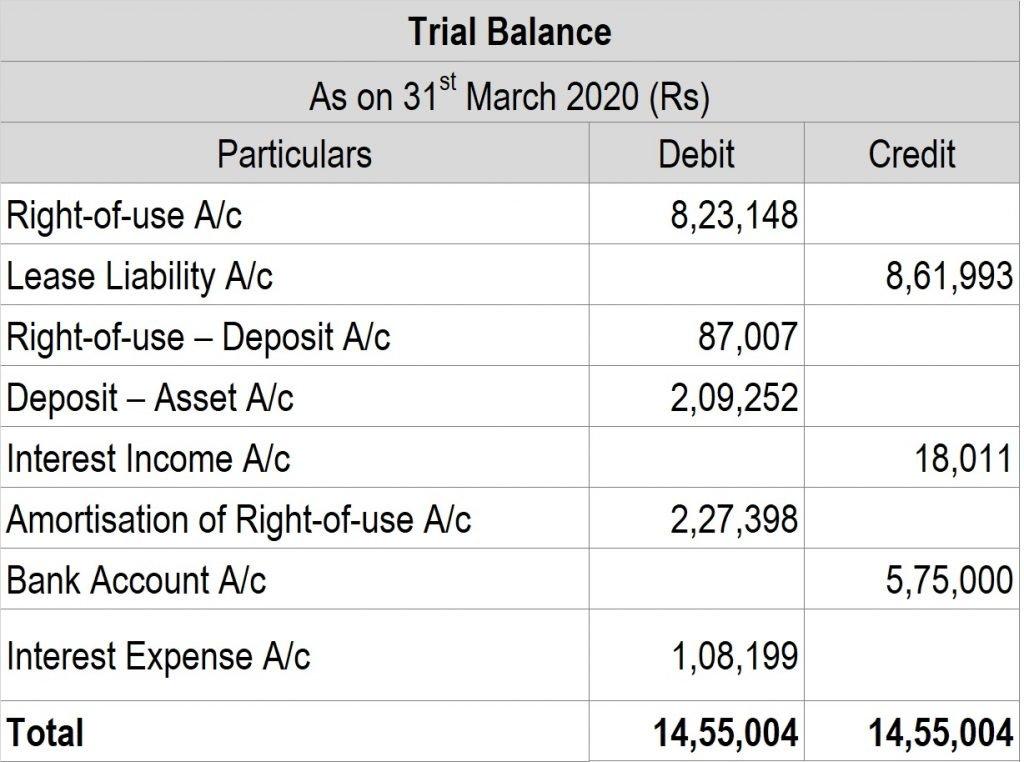 Post 29 Trialbalance